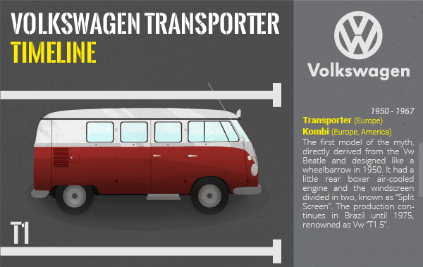 Get to know the Volkswagen Transporter Timeline thanks to Caracolvan, the campervan hire company in Spain.