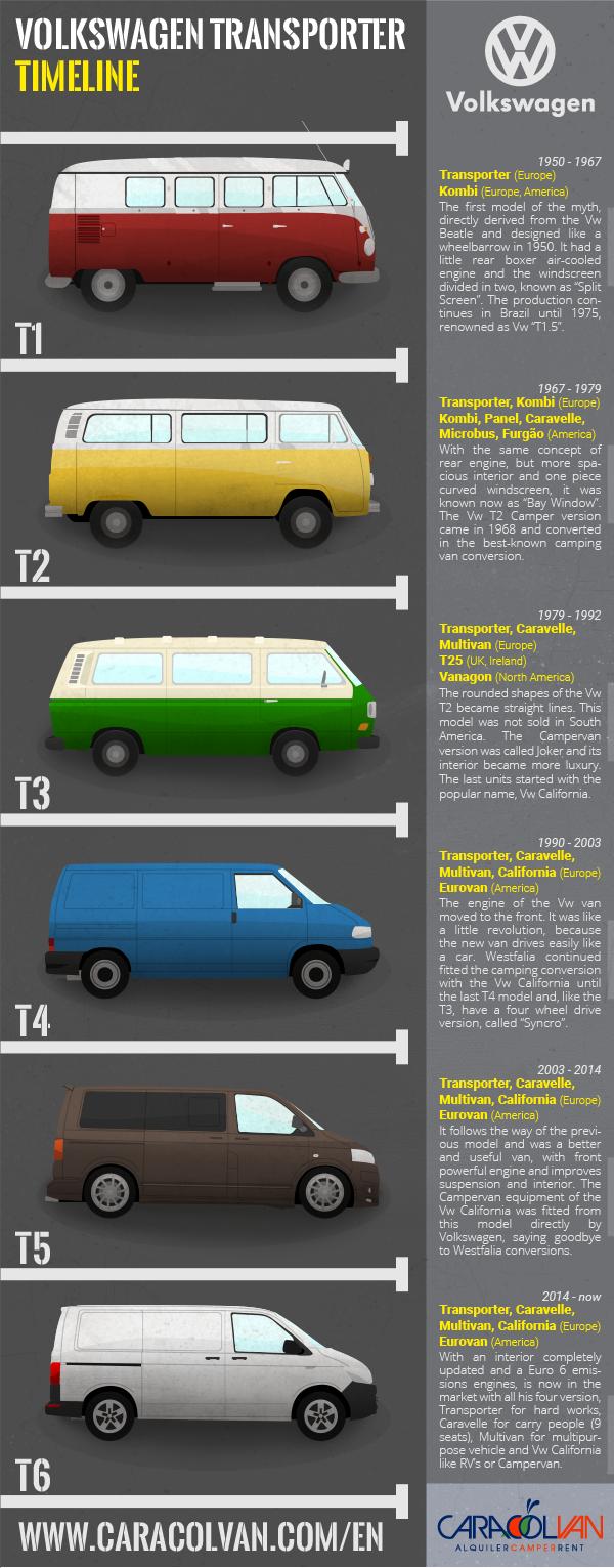 modèles volkswagen camper van